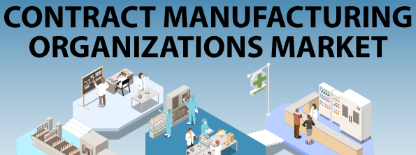 Contract Manufacturing Organization (CMO) Market